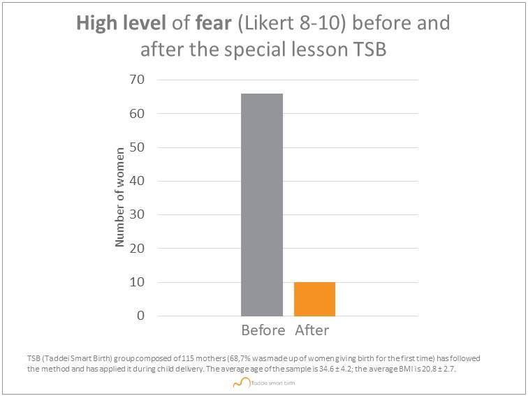 diminuire la paura del parto